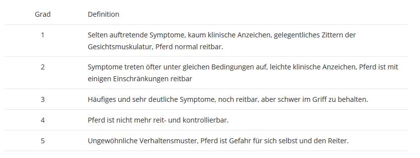 Headshaking wird die Symptomatik in fünf verschiedene Schweregrade eingeteilt